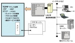 メインフレームでのTCPネットワーク