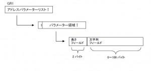 プログラムがバッチJCLまたはCALLコマンドで実行された場合