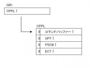 プログラムがTSOコマンド・プロセッサーとして実行された場合