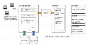 IMSによるトランザクション処理