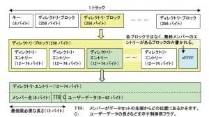メンバー・ディレクトリ部の構造