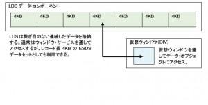 VSAM LDSデータセット