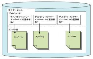 区分データセットの構造