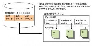 拡張区分データセット(PDSE)