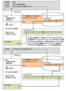 QSAMによる順次データセットのアクセス