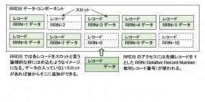 VSAM RRDSデータセット