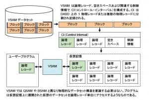 VSAMデータセットの概要