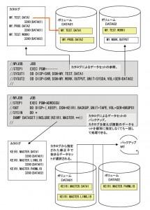 カタログによるデータセットのアクセス
