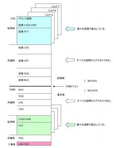 MVSアドレス空間構成図