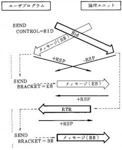 ブラケットの競合(送信の衝突)