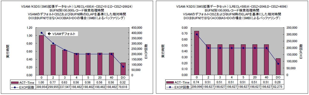 拡張フォーマットVSAM-KSDSデータセットBUFNI別100,000レコード検索処理時間