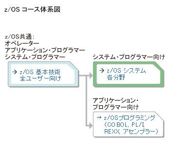 IBM_course1